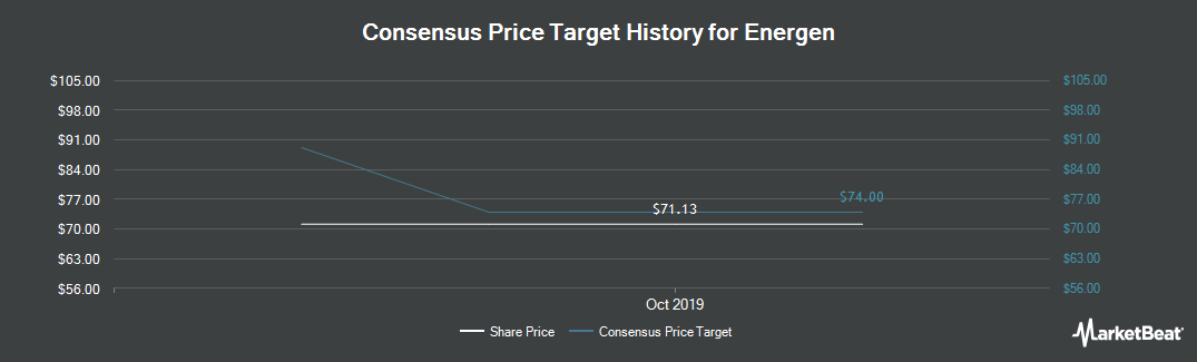 Price Target History for Energen Corporation (NYSE:EGN)