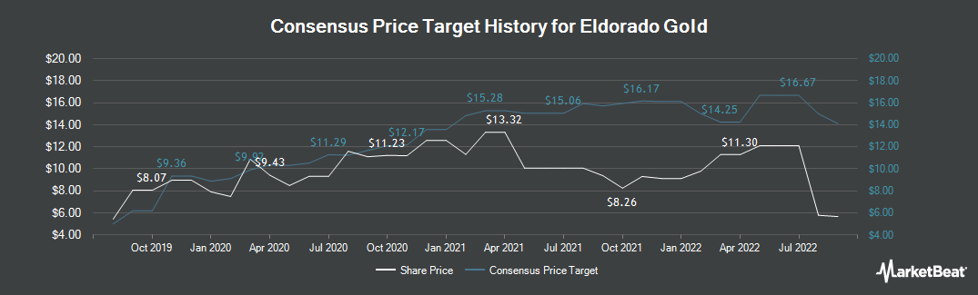 Price Target History for Eldorado Gold (NYSE:EGO)