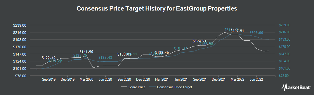 Price Target History for EastGroup Properties (NYSE:EGP)