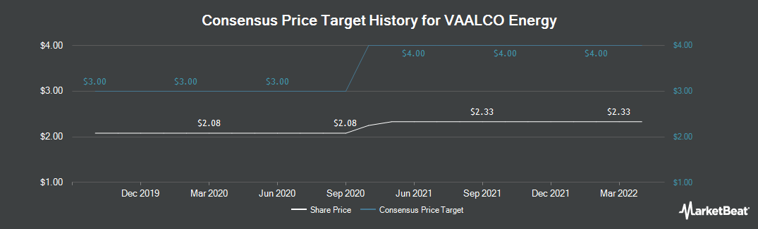 Price Target History for VAALCO Energy (NYSE:EGY)