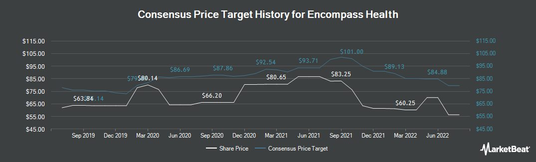 Price Target History for Encompass Health (NYSE:EHC)