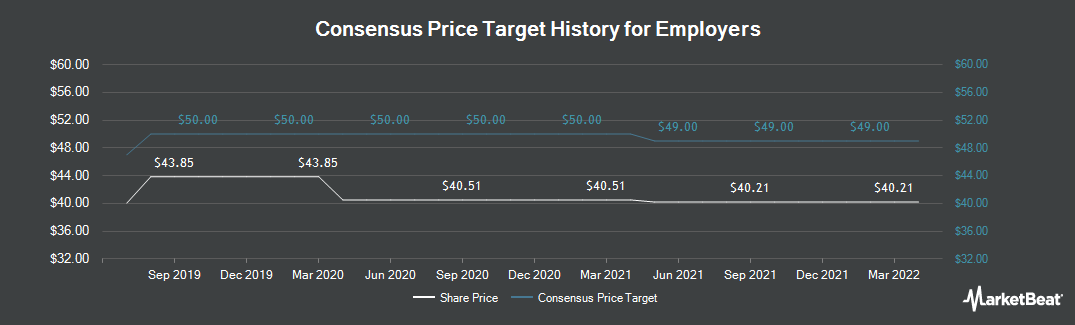 Price Target History for Employers (NYSE:EIG)
