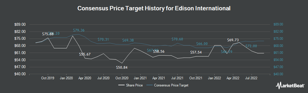 Price Target History for Edison International (NYSE:EIX)