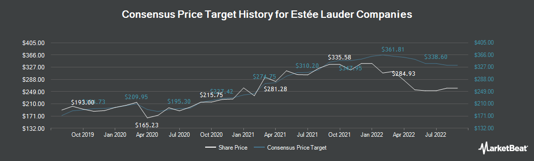 Price Target History for Estee Lauder Companies, Inc. (The) (NYSE:EL)
