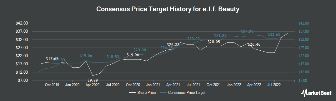 Price Target History for e.l.f. Beauty (NYSE:ELF)