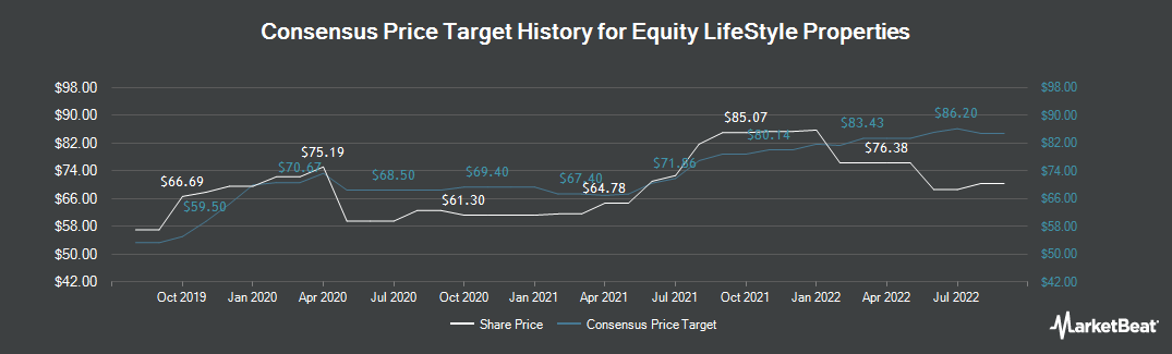 Price Target History for Equity Lifestyle Properties (NYSE:ELS)