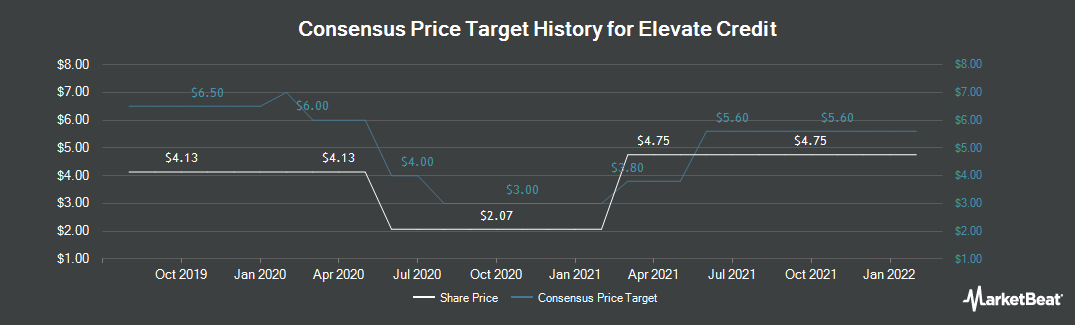 Price Target History for Elevate Credit (NYSE:ELVT)