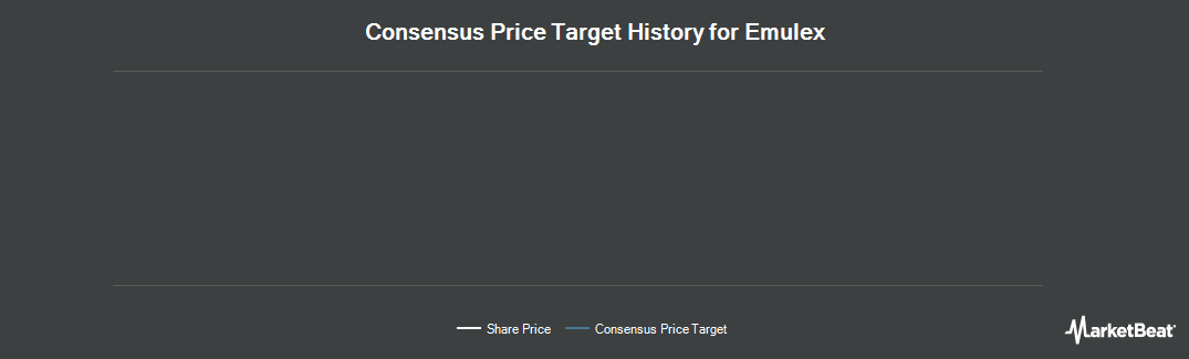 Price Target History for Emulex (NYSE:ELX)