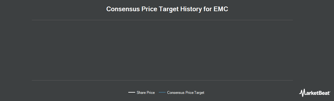 Price Target History for EMC (NYSE:EMC)