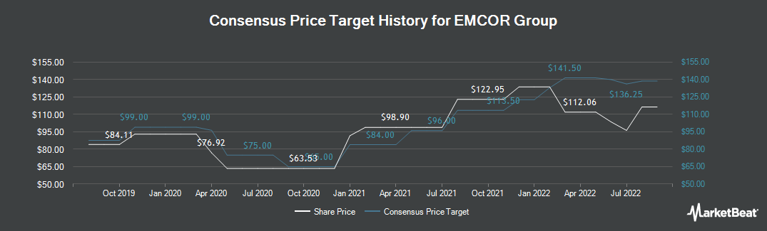 Price Target History for Emcor (NYSE:EME)