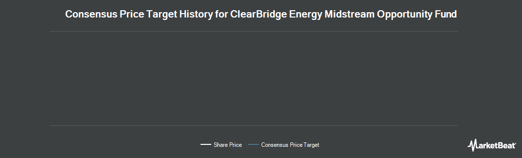 Price Target History for ClearBridge Energy MLP Opp Fund (NYSE:EMO)