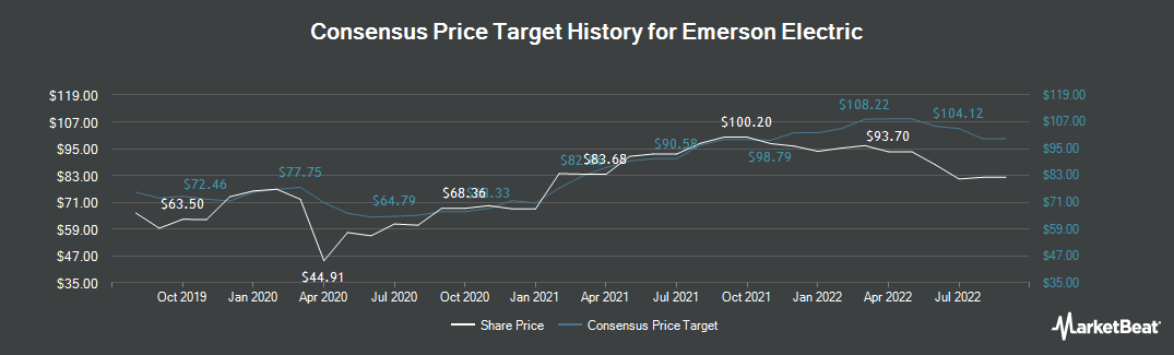 Price Target History for Emerson Electric (NYSE:EMR)