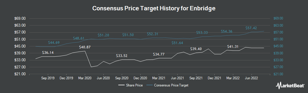 Price Target History for Enbridge (NYSE:ENB)
