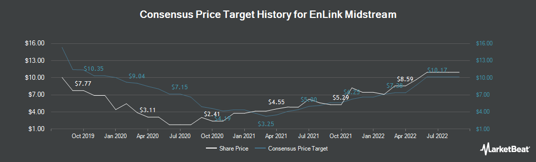 Price Target History for EnLink Midstream (NYSE:ENLC)