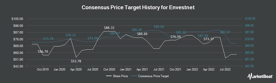 Price Target History for Envestnet (NYSE:ENV)
