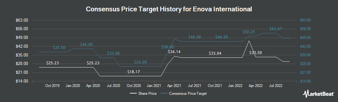 Price Target History for Enova International (NYSE:ENVA)