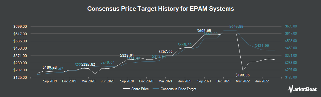 Price Target History for EPAM Systems (NYSE:EPAM)