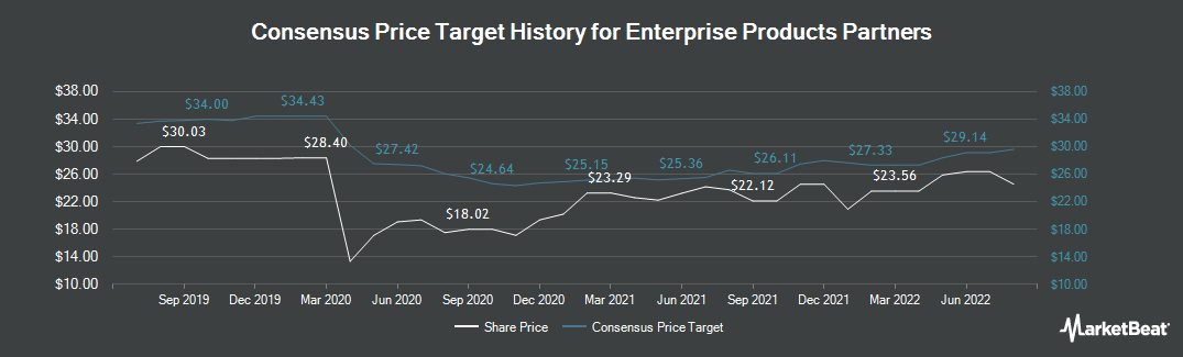 Price Target History for Enterprise Products Partners (NYSE:EPD)
