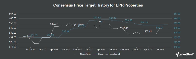 Price Target History for EPR Properties (NYSE:EPR)