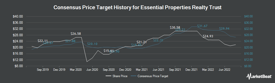 Price Target History for Essential Properties Realty Trust (NYSE:EPRT)