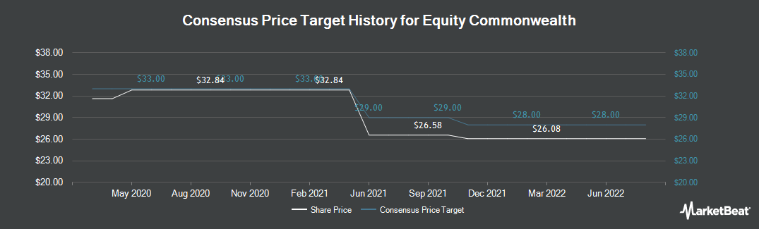Price Target History for HRPT Properties Trust (NYSE:EQC)