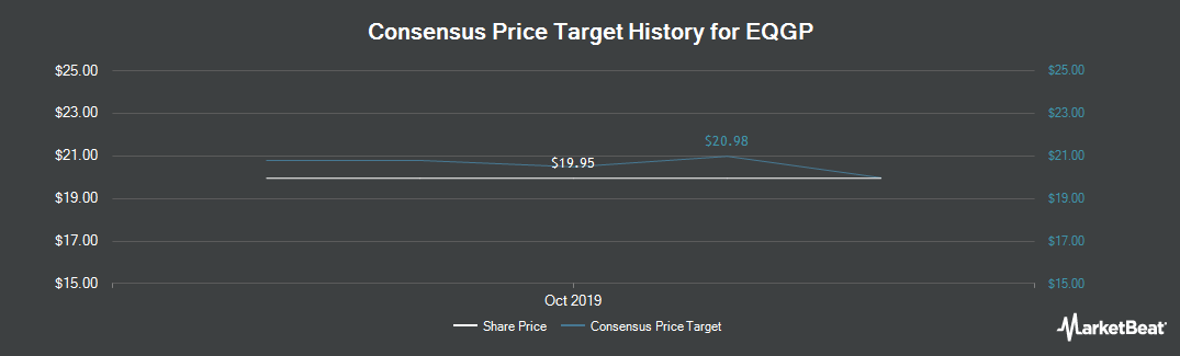 Price Target History for EQT GP (NYSE:EQGP)