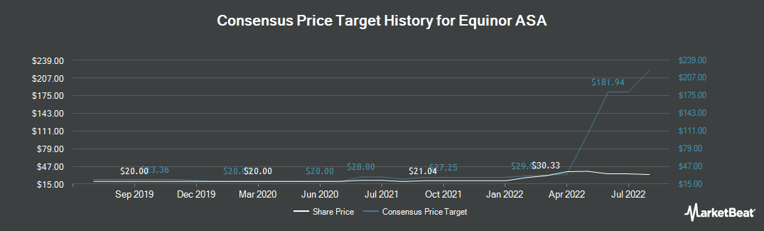 Price Target History for Equinor ASA (NYSE:EQNR)