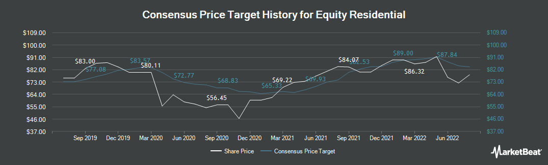 Price Target History for Equity Residential (NYSE:EQR)