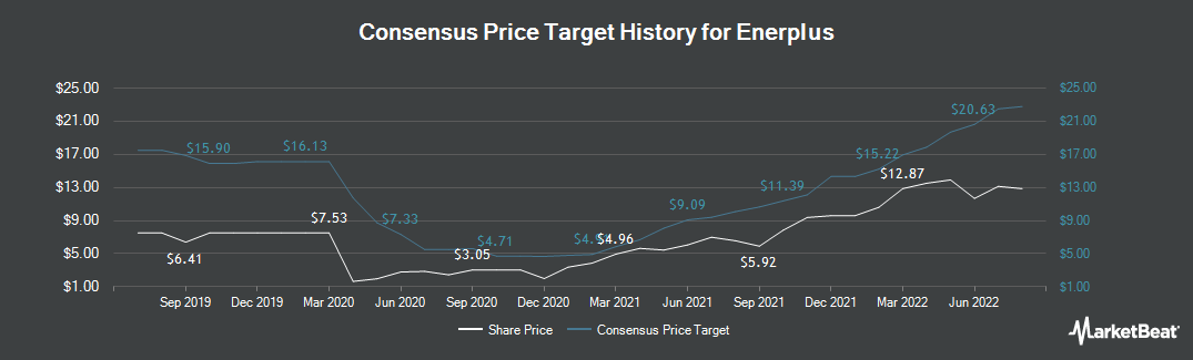 Price Target History for Enerplus Corporation (NYSE:ERF)
