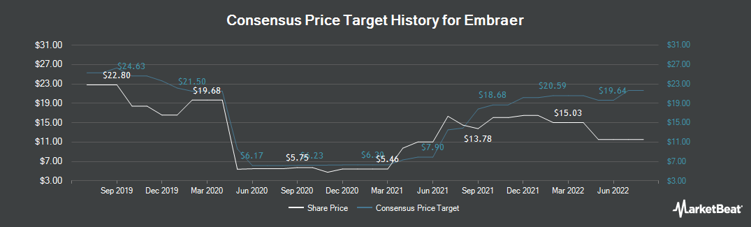 Price Target History for Embraer (NYSE:ERJ)