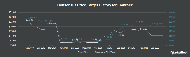Price Target History for Embraer-Empresa Brasileira de Aeronautica (NYSE:ERJ)