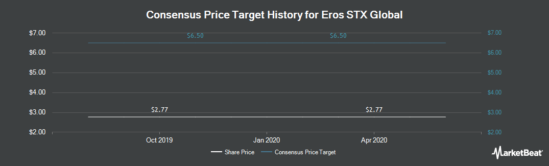 Price Target History for Eros International (NYSE:EROS)