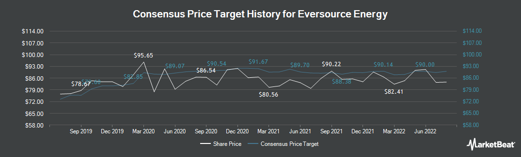 Price Target History for Eversource Energy (NYSE:ES)