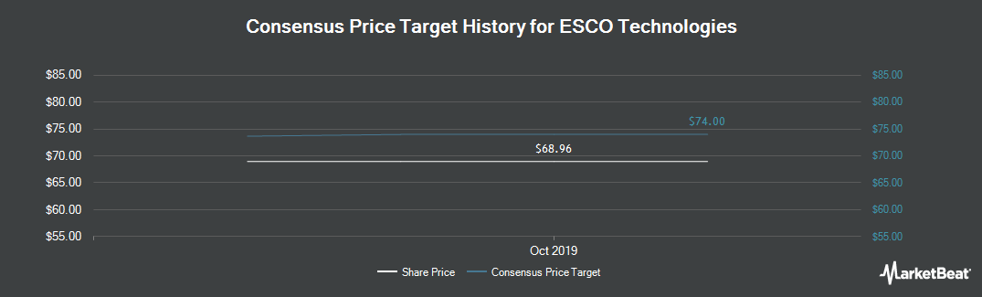 Price Target History for ESCO Technologies (NYSE:ESE)