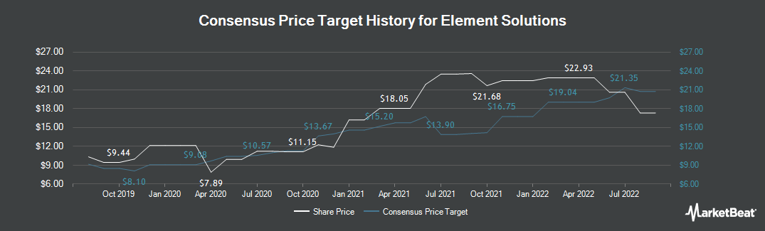 Price Target History for Platform Specialty Products (NYSE:ESI)