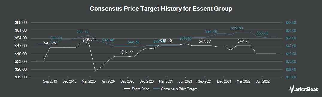 Price Target History for Essent Group (NYSE:ESNT)
