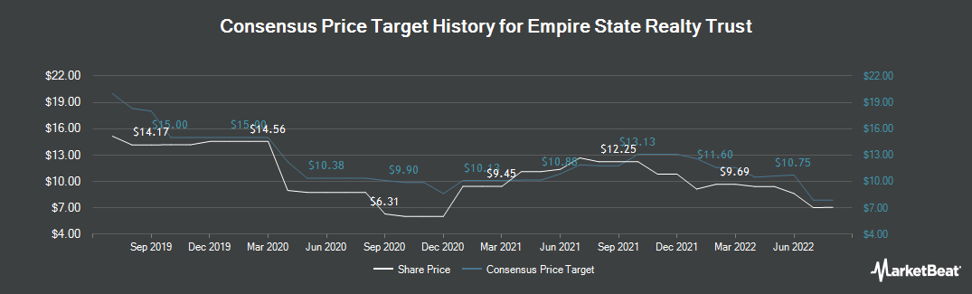Price Target History for Empire State Realty Trust (NYSE:ESRT)