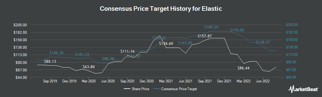 Price Target History for Elastic (NYSE:ESTC)
