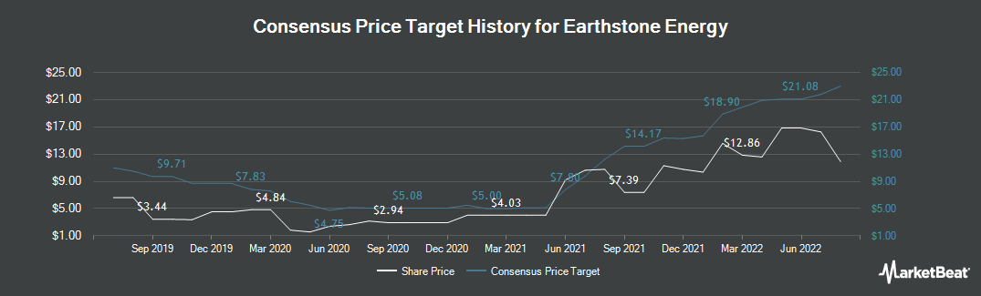 Price Target History for Earthstone Energy (NYSE:ESTE)