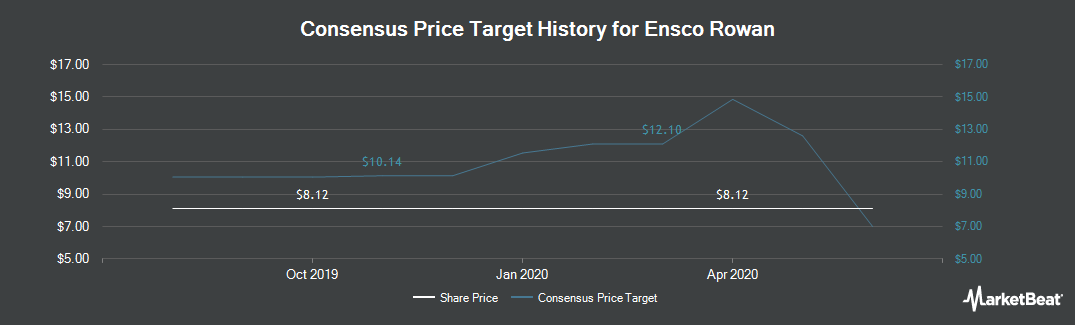 Price Target History for Ensco (NYSE:ESV)