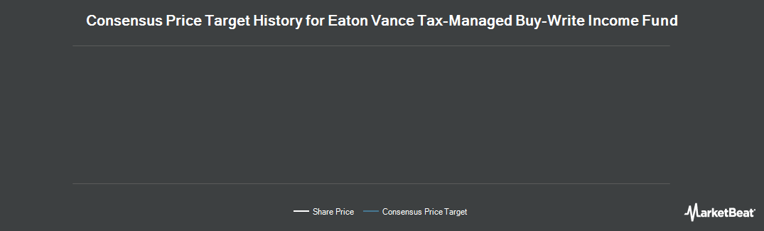 Price Target History for Eaton Vance Tax-Managed Buy-Write Income (NYSE:ETB)