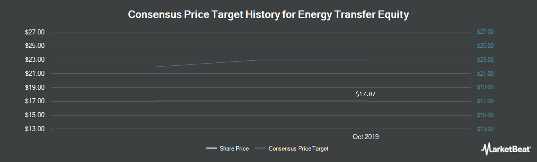 Price Target History for Energy Transfer Equity (NYSE:ETE)