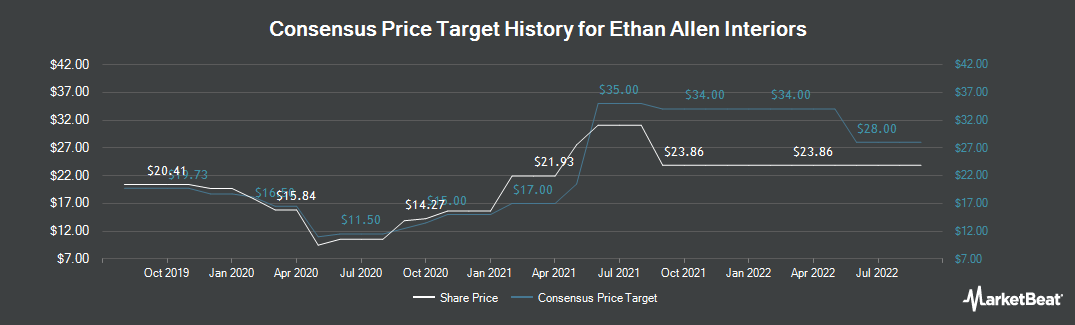 Price Target History for Ethan Allen Interiors (NYSE:ETH)