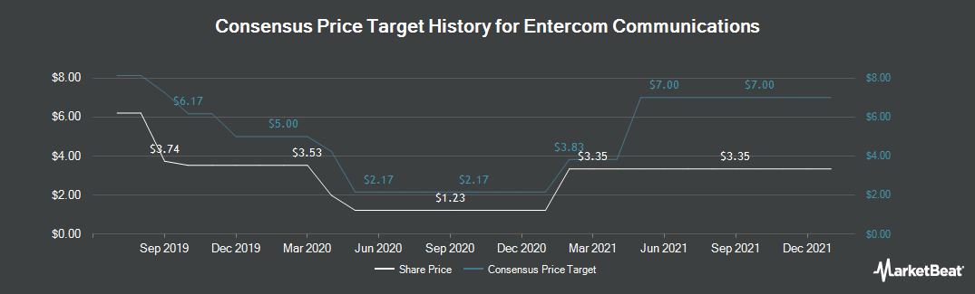 Price Target History for Entercom Communications (NYSE:ETM)
