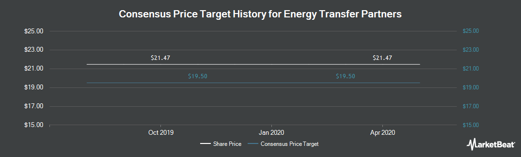 Price Target History for Sunoco Logistics Partners LP (NYSE:ETP)