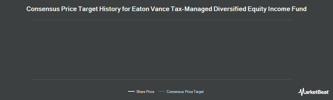 Price Target History for Eaton Vance Tax Managed Diversified Eq. (NYSE:ETY)