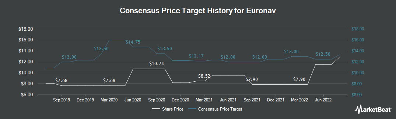 Price Target History for Euronav (NYSE:EURN)