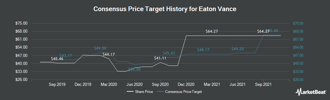 Price Target History for Eaton Vance Corporation (NYSE:EV)