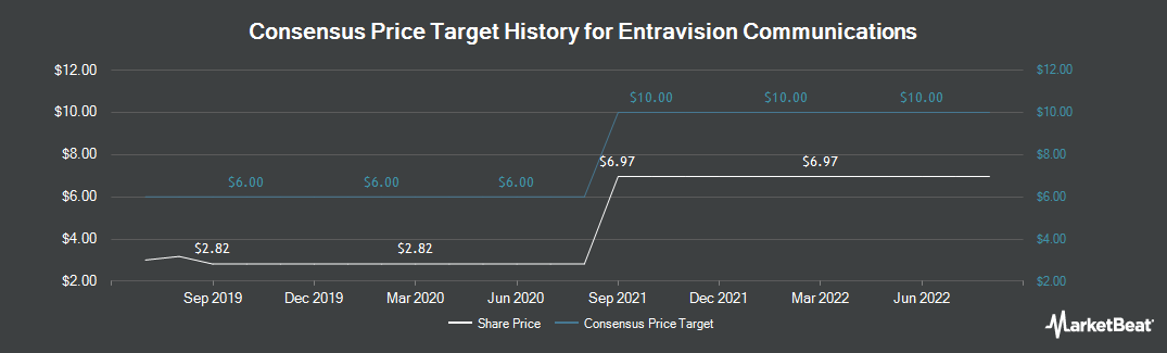 Price Target History for Entravision Communication (NYSE:EVC)
