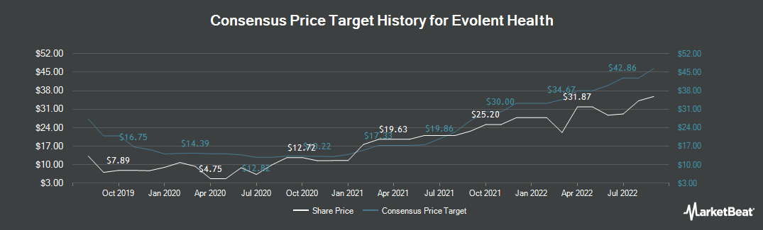 Price Target History for Evolent Health (NYSE:EVH)